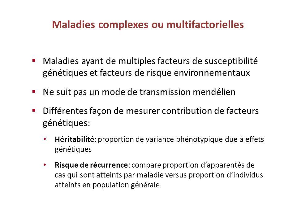 Maladies complexes ou multifactorielles Maladies ayant de multiples facteurs de susceptibilité génétiques et facteurs de risque environnementaux Ne su