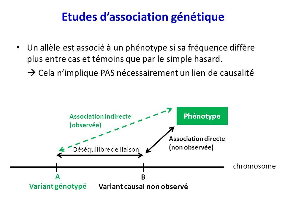 Un allèle est associé à un phénotype si sa fréquence diffère plus entre cas et témoins que par le simple hasard. Cela nimplique PAS nécessairement un