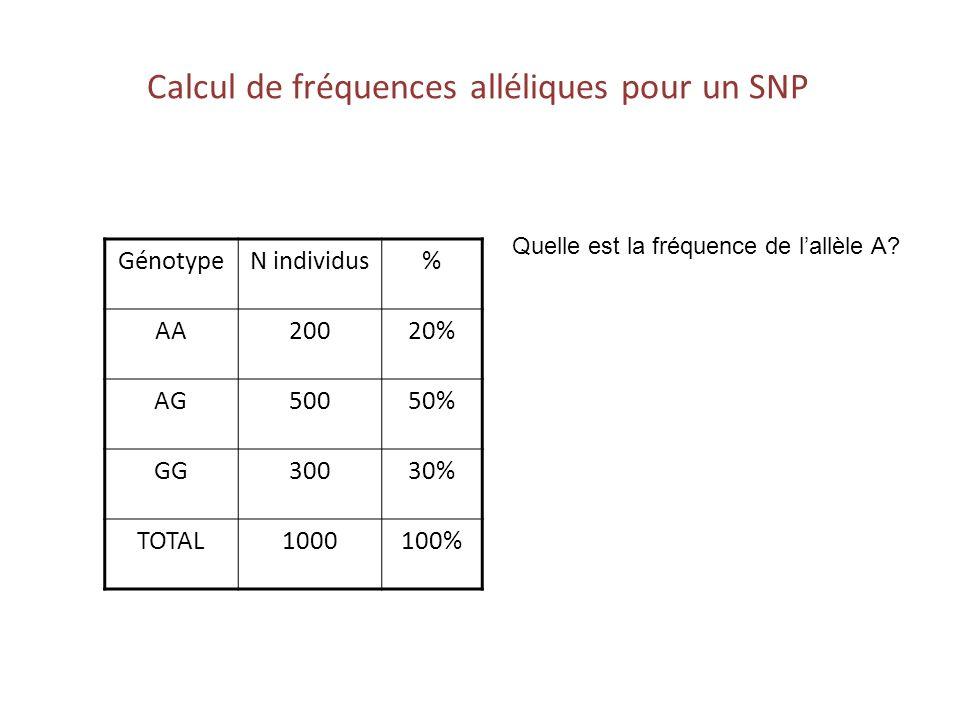 Calcul de fréquences alléliques pour un SNP GénotypeN individus% AA20020% AG50050% GG30030% TOTAL1000100% Quelle est la fréquence de lallèle A?