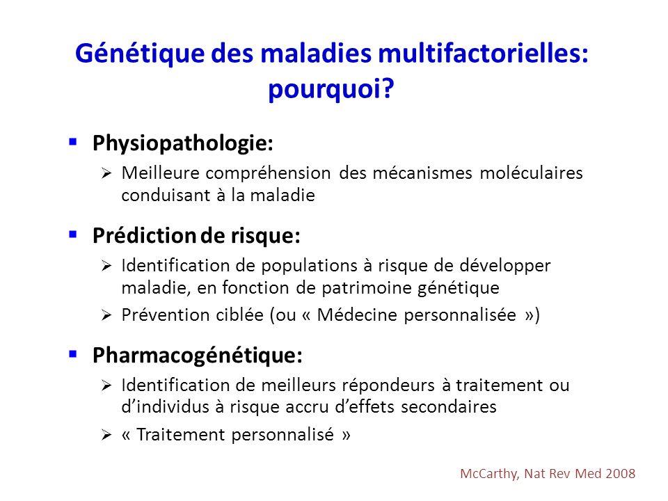 Exemples dhypothèses a priori conduisant à la sélection dun gène candidat: –Fonction du gène laisse supposer que pourrait être impliqué dans physiopathologie maladie Etudes gène candidat AVC Debette & Seshadri, Circ Cardiovasc Genet 2009 GenesPolymorphismsOR (IC95%) PAI-1 (Plasminogen activator inhibitor 1) Catto, 1997rs1799768 (-668/4G>5G)NS Jood, 2005rs1799768NS CPB2 (Carbopeptidase B2, plasma = Thrombin-activable fibrinolysis inhibitor) Leebeek, 2005-438A>G, 505A>G,1040C>TNS Ladenvall, 2007rs3742264/rs7337140/rs9526136/rs1926447/rs940OR=2.5(1.4-4.4) PLAT (Plasminogen activator, tissue) Jood, 2005rs2020918NS Yamada, 2006rs2020918NS VKORC1 (vitamin K epoxide reductase complex, subunit 1) Wang, 2006rs2359612 (2255T>C)OR=1.8(1.3-2.3) Shen, 2007rs2359612OR=1.7(1.4-2.1) Gène de coagulation, hémostase