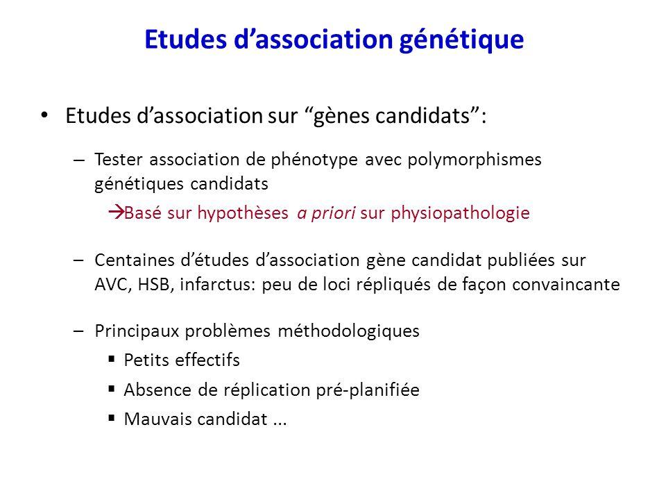 Etudes dassociation sur gènes candidats: – Tester association de phénotype avec polymorphismes génétiques candidats Basé sur hypothèses a priori sur p