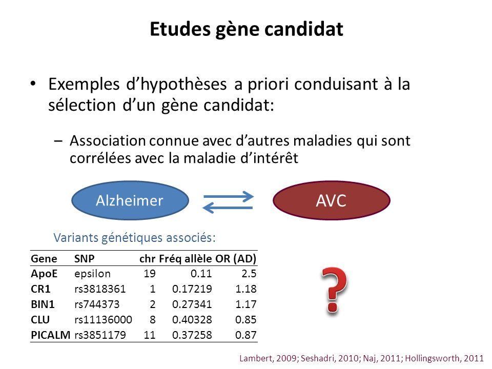 Exemples dhypothèses a priori conduisant à la sélection dun gène candidat: –Association connue avec dautres maladies qui sont corrélées avec la maladi