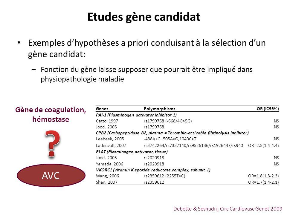 Exemples dhypothèses a priori conduisant à la sélection dun gène candidat: –Fonction du gène laisse supposer que pourrait être impliqué dans physiopat