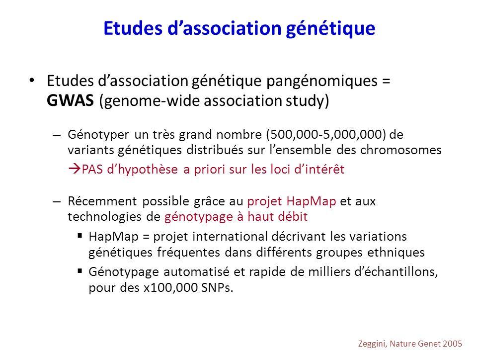 Etudes dassociation génétique pangénomiques = GWAS (genome-wide association study) – Génotyper un très grand nombre (500,000-5,000,000) de variants gé