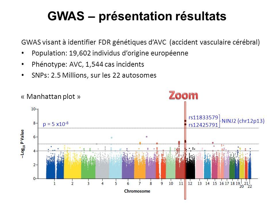 GWAS visant à identifier FDR génétiques dAVC (accident vasculaire cérébral) Population: 19,602 individus dorigine européenne Phénotype: AVC, 1,544 cas