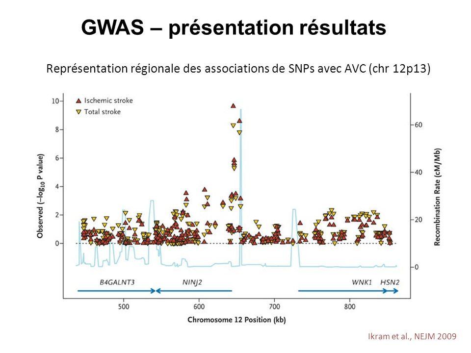 Ikram et al., NEJM 2009 GWAS – présentation résultats Représentation régionale des associations de SNPs avec AVC (chr 12p13)