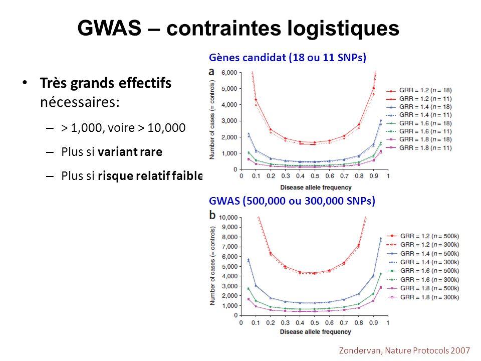 Zondervan, Nature Protocols 2007 GWAS – contraintes logistiques Très grands effectifs nécessaires: – > 1,000, voire > 10,000 – Plus si variant rare –