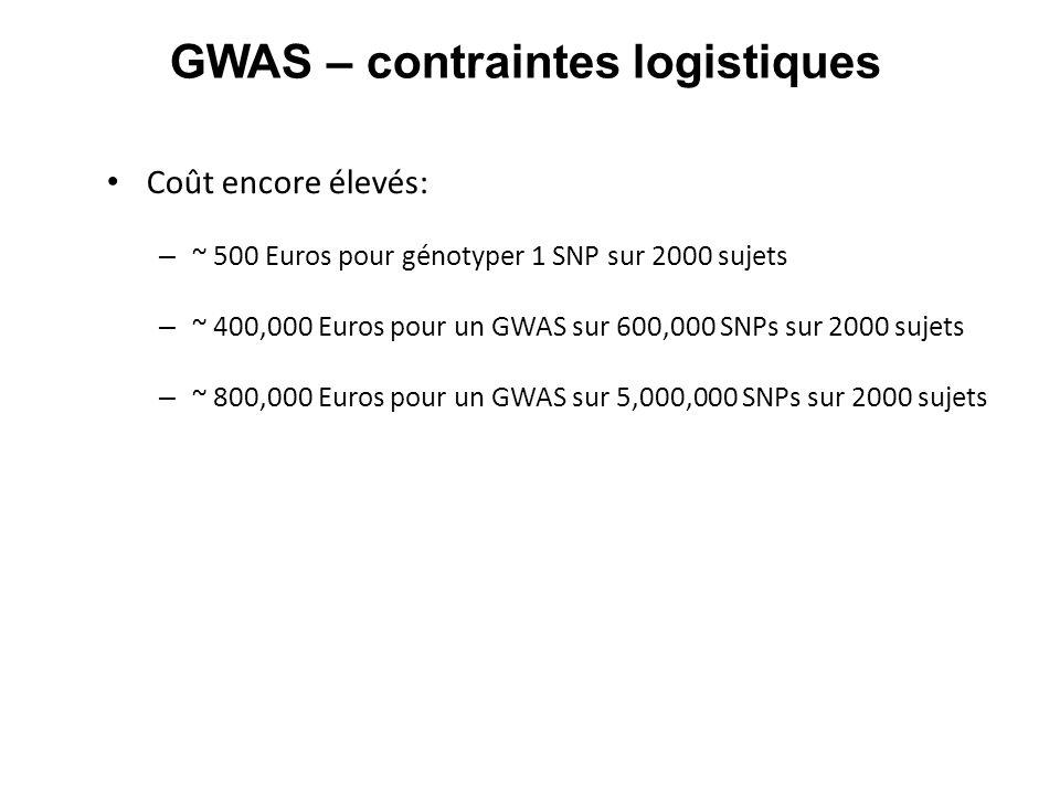 GWAS – contraintes logistiques Coût encore élevés: – ~ 500 Euros pour génotyper 1 SNP sur 2000 sujets – ~ 400,000 Euros pour un GWAS sur 600,000 SNPs