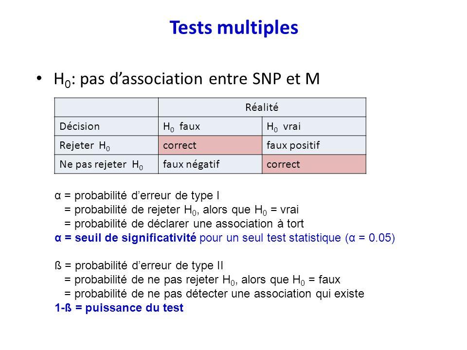 H 0 : pas dassociation entre SNP et M Tests multiples Réalité DécisionH 0 fauxH 0 vrai Rejeter H 0 correctfaux positif Ne pas rejeter H 0 faux négatif
