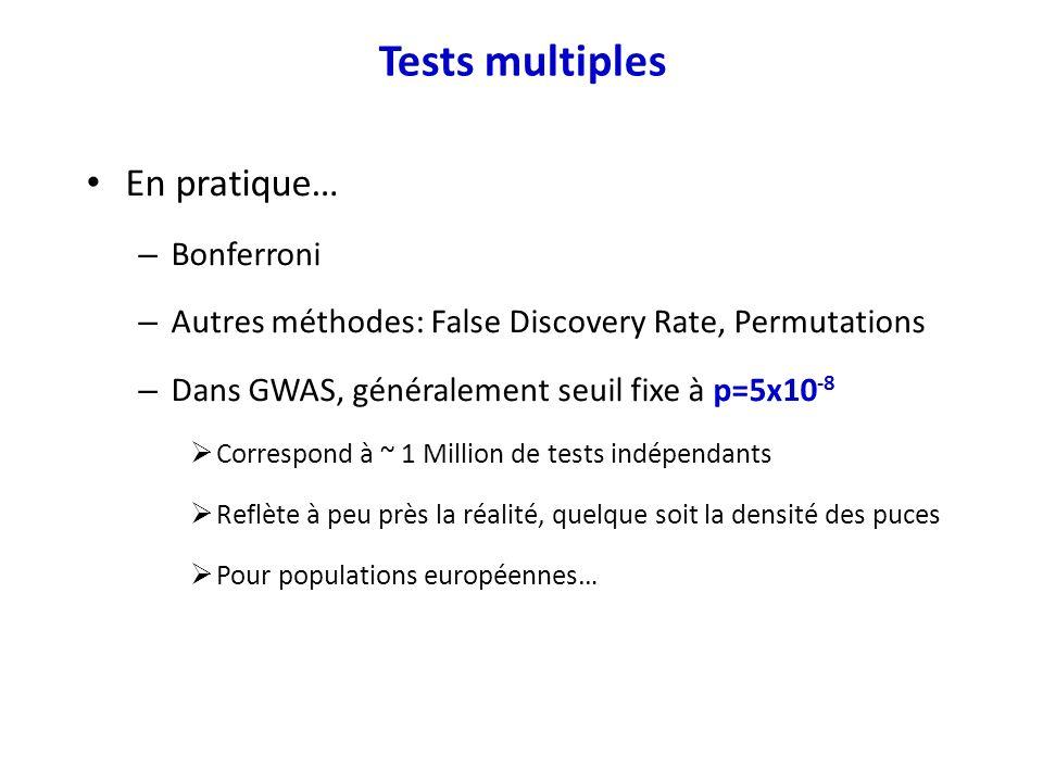 En pratique… – Bonferroni – Autres méthodes: False Discovery Rate, Permutations – Dans GWAS, généralement seuil fixe à p=5x10 -8 Correspond à ~ 1 Mill