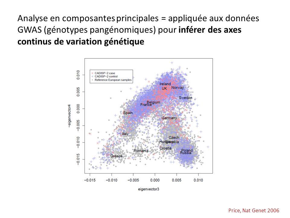 Analyse en composantes principales = appliquée aux données GWAS (génotypes pangénomiques) pour inférer des axes continus de variation génétique Price,