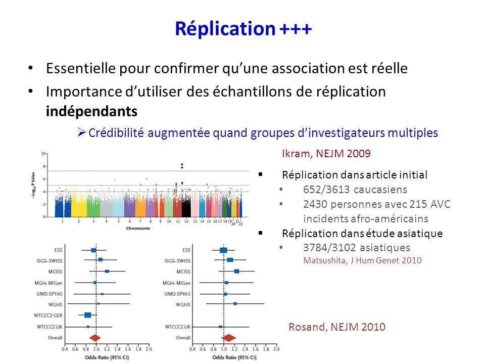 Essentielle pour confirmer quune association est réelle Importance dutiliser des échantillons de réplication indépendants Crédibilité augmentée quand