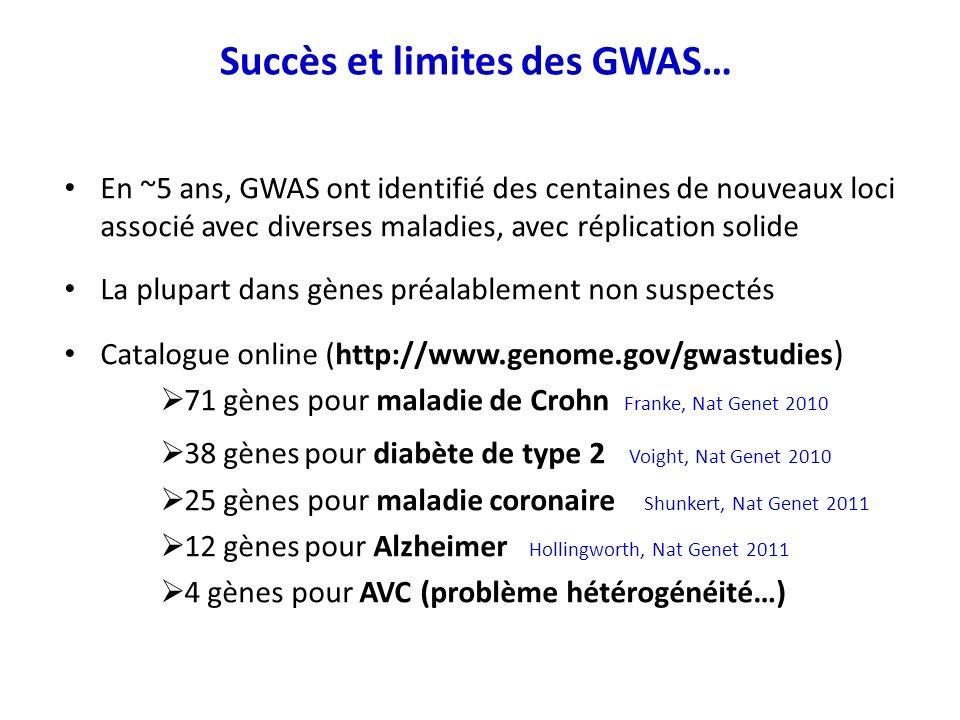 En ~5 ans, GWAS ont identifié des centaines de nouveaux loci associé avec diverses maladies, avec réplication solide La plupart dans gènes préalableme