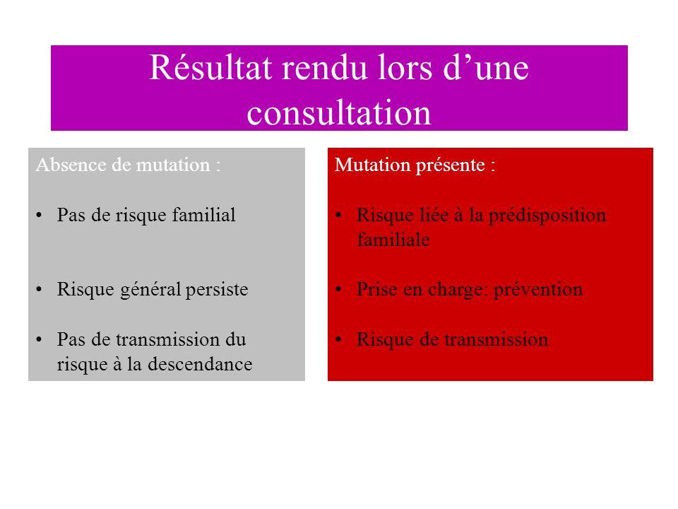 Résultat rendu lors dune consultation Absence de mutation : Pas de risque familial Risque général persiste Pas de transmission du risque à la descenda