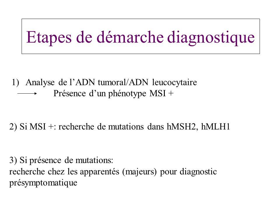 Etapes de démarche diagnostique 1)Analyse de lADN tumoral/ADN leucocytaire Présence dun phénotype MSI + 2) Si MSI +: recherche de mutations dans hMSH2