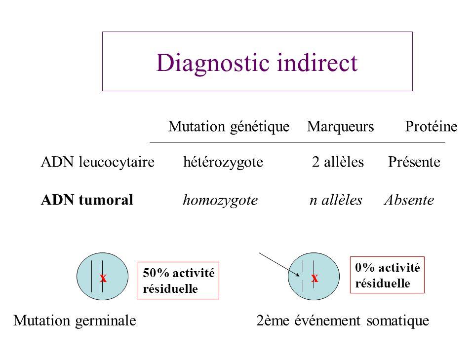 Diagnostic indirect ADN leucocytaire hétérozygote 2 allèles Présente ADN tumoral homozygote n allèles Absente Mutation génétique Marqueurs Protéine Mu
