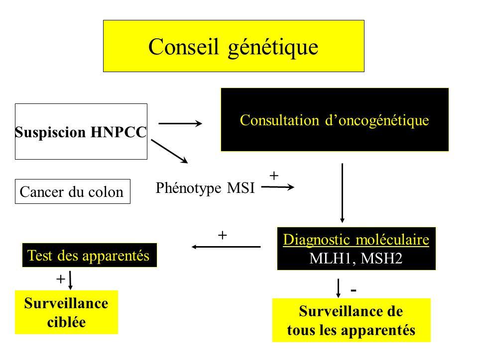 Conseil génétique Diagnostic moléculaire MLH1, MSH2 Surveillance ciblée + Consultation doncogénétique Suspiscion HNPCC Phénotype MSI Test des apparent