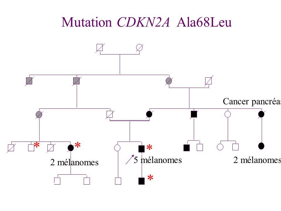 * * - * 2 2 mm Mutation CDKN2A Ala68Leu * 2 mélanomes 5 mélanomes2 mélanomes Cancer pancréas