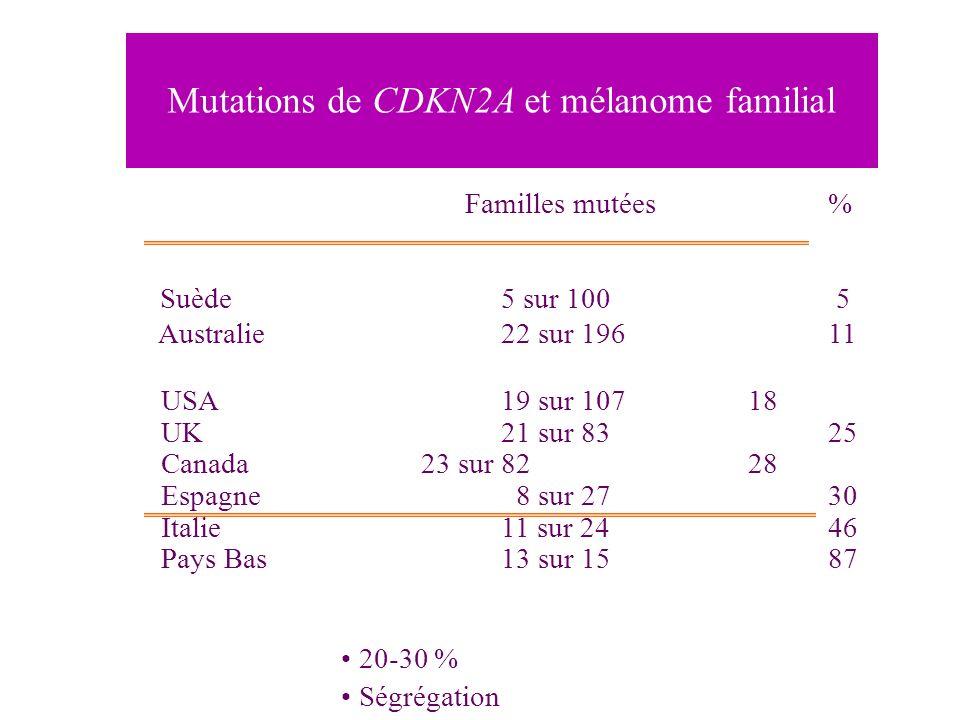 Familles mutées % Suède 5 sur 100 5 Australie22 sur 196 11 USA19 sur 107 18 UK21 sur 83 25 Canada23 sur 82 28 Espagne 8 sur 27 30 Italie 11 sur 24 46