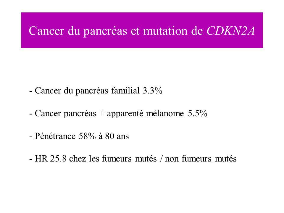 - Cancer du pancréas familial 3.3% - Cancer pancréas + apparenté mélanome 5.5% - Pénétrance 58% à 80 ans - HR 25.8 chez les fumeurs mutés / non fumeur