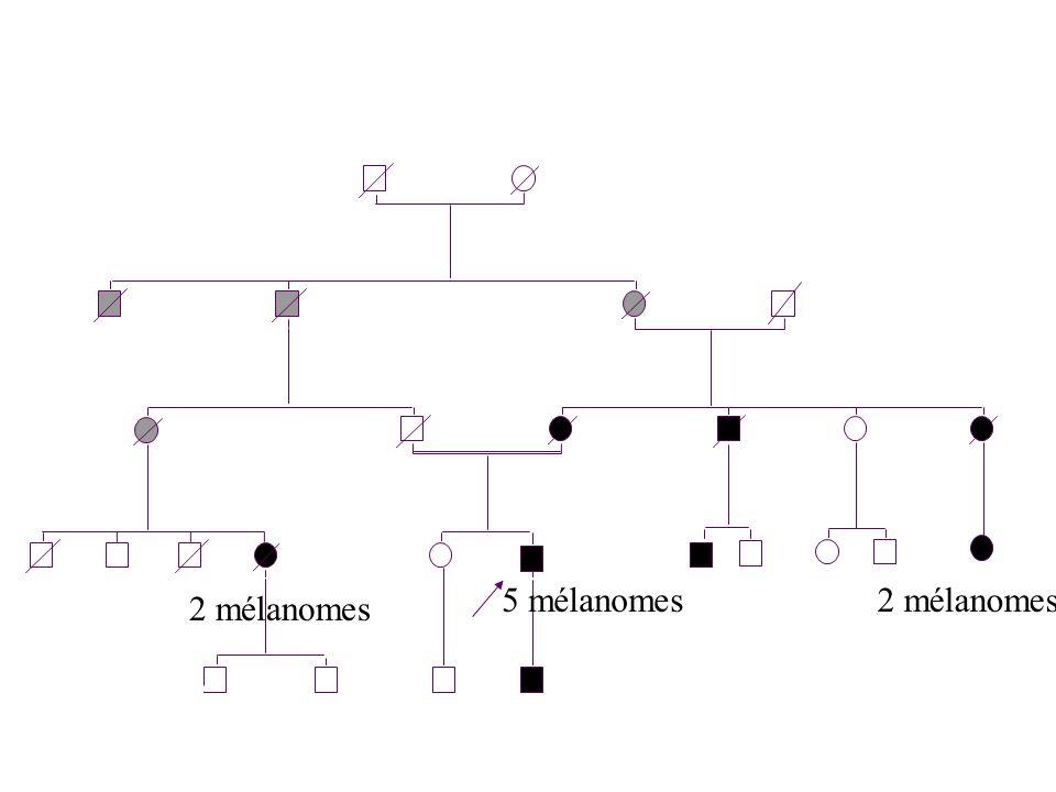 Test CDKN2A/CDK4 chez les mineurs.