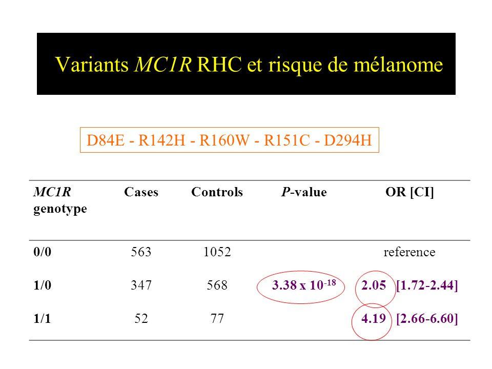 Variants MC1R RHC et risque de mélanome MC1R genotype CasesControlsP-valueOR [CI] 0/05631052reference 1/03475683.38 x 10 -18 2.05 [1.72-2.44] 1/152774