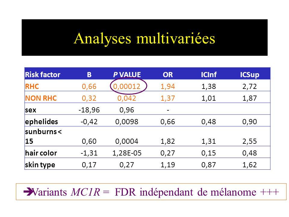 Variants MC1R et Mélanome Familial Ag e 10 20304050607070 8080 9090 20 % 40% 60% 80% Mutation CDKN2A + variant MC1R Mutation CDKN2A + pas de variant MC1R CDKN2A non muté + variant MC1R CDKN2A non muté + pas de variant MC1R Pénétrance Age