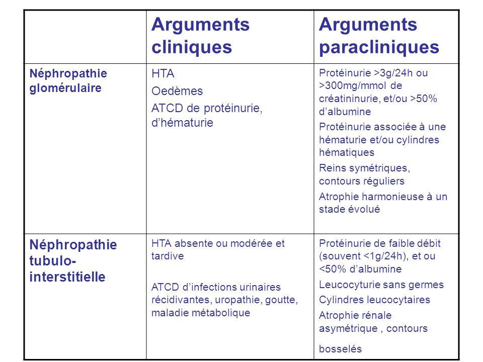 Arguments cliniques Arguments paracliniques Néphropathie glomérulaire HTA Oedèmes ATCD de protéinurie, dhématurie Protéinurie >3g/24h ou >300mg/mmol de créatininurie, et/ou >50% dalbumine Protéinurie associée à une hématurie et/ou cylindres hématiques Reins symétriques, contours réguliers Atrophie harmonieuse à un stade évolué Néphropathie tubulo- interstitielle HTA absente ou modérée et tardive ATCD dinfections urinaires récidivantes, uropathie, goutte, maladie métabolique Protéinurie de faible débit (souvent <1g/24h), et ou <50% dalbumine Leucocyturie sans germes Cylindres leucocytaires Atrophie rénale asymétrique, contours bosselés