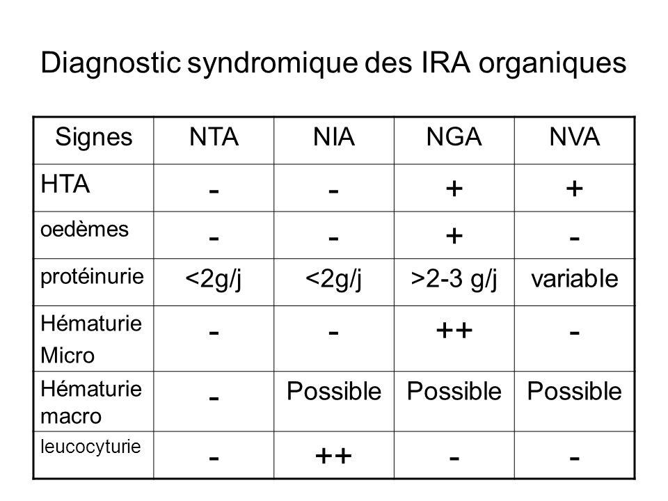 Diagnostic syndromique des IRA organiques SignesNTANIANGANVA HTA --++ oedèmes --+- protéinurie <2g/j >2-3 g/jvariable Hématurie Micro --++- Hématurie macro - Possible leucocyturie -++--