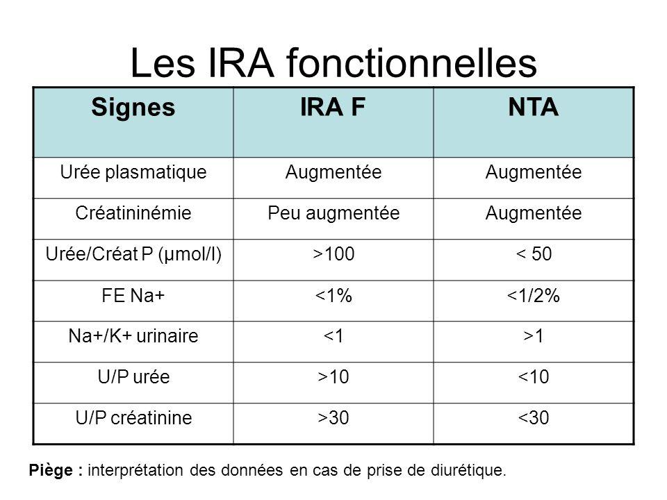 Les IRA fonctionnelles SignesIRA FNTA Urée plasmatiqueAugmentée CréatininémiePeu augmentéeAugmentée Urée/Créat P (µmol/l)>100< 50 FE Na+<1%<1/2% Na+/K+ urinaire<1>1 U/P urée>10<10 U/P créatinine>30<30 Piège : interprétation des données en cas de prise de diurétique.