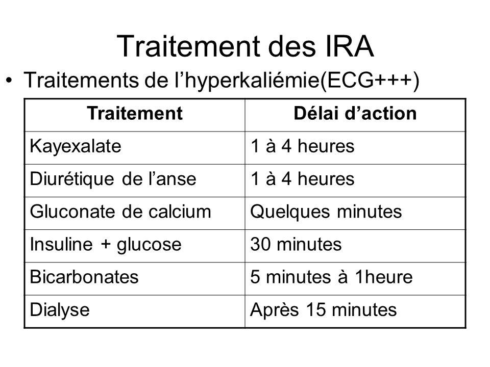 Traitement des IRA Traitements de lhyperkaliémie(ECG+++) TraitementDélai daction Kayexalate1 à 4 heures Diurétique de lanse1 à 4 heures Gluconate de calciumQuelques minutes Insuline + glucose30 minutes Bicarbonates5 minutes à 1heure DialyseAprès 15 minutes