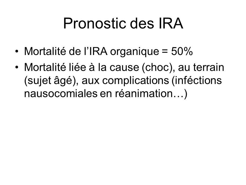 Pronostic des IRA Mortalité de lIRA organique = 50% Mortalité liée à la cause (choc), au terrain (sujet âgé), aux complications (inféctions nausocomiales en réanimation…)