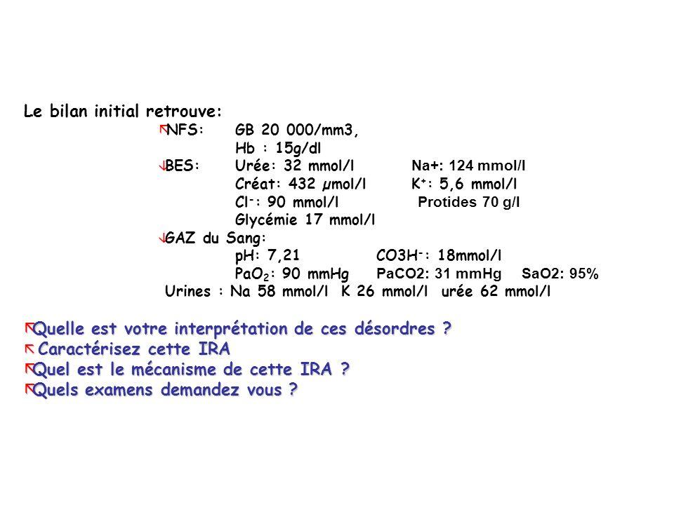 Le bilan initial retrouve: ãNFS: GB 20 000/mm3, Hb : 15g/dl BES: Urée: 32 mmol/l Na+: 124 mmol/l Créat: 432 µmol/l K + : 5,6 mmol/l Cl - : 90 mmol/l Protides 70 g/l Glycémie 17 mmol/l â GAZ du Sang: pH: 7,21 CO3H - : 18mmol/l PaO 2 : 90 mmHg PaCO2: 31 mmHg SaO2: 95% Urines : Na 58 mmol/lK 26 mmol/l urée 62 mmol/l ãQuelle est votre interprétation de ces désordres .