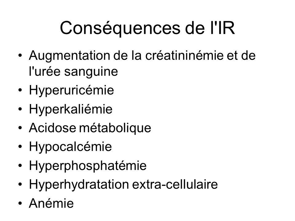 Conséquences de l IR Augmentation de la créatininémie et de l urée sanguine Hyperuricémie Hyperkaliémie Acidose métabolique Hypocalcémie Hyperphosphatémie Hyperhydratation extra-cellulaire Anémie
