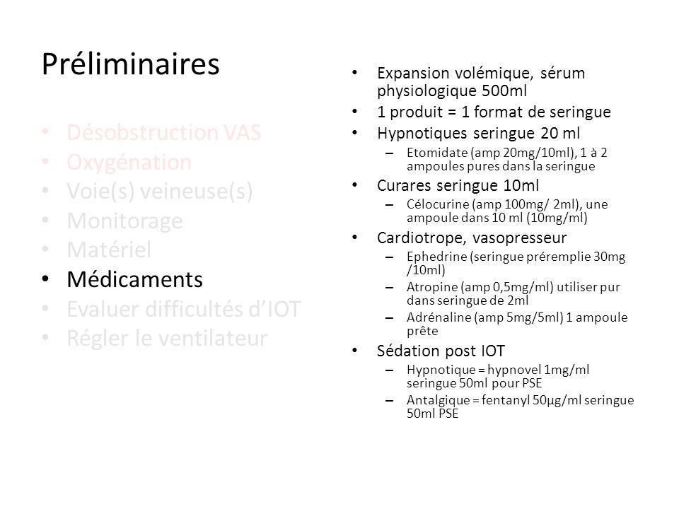 Désobstruction VAS Oxygénation Voie(s) veineuse(s) Monitorage Matériel Médicaments Evaluer difficultés dIOT Régler le ventilateur Préliminaires Expans