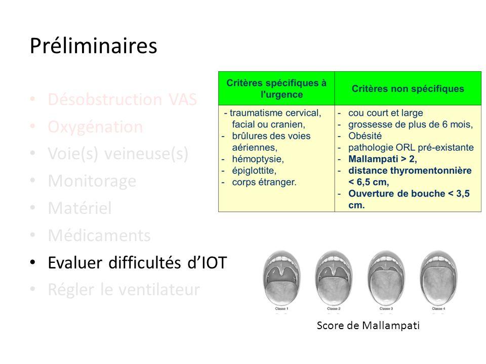 Désobstruction VAS Oxygénation Voie(s) veineuse(s) Monitorage Matériel Médicaments Evaluer difficultés dIOT Régler le ventilateur Préliminaires Score