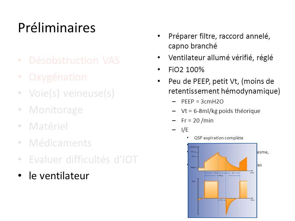 Désobstruction VAS Oxygénation Voie(s) veineuse(s) Monitorage Matériel Médicaments Evaluer difficultés dIOT le ventilateur Préliminaires Préparer filt