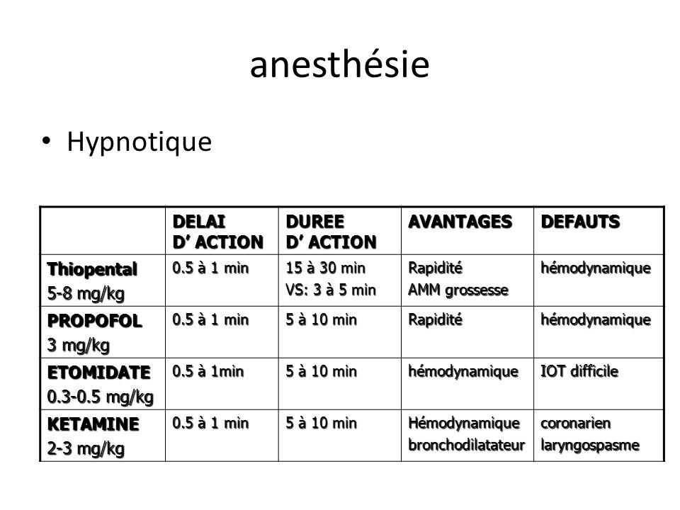 anesthésie Hypnotique DELAI D ACTION DUREE D ACTION AVANTAGESDEFAUTS Thiopental 5-8 mg/kg 0.5 à 1 min 15 à 30 min VS: 3 à 5 min Rapidité AMM grossesse