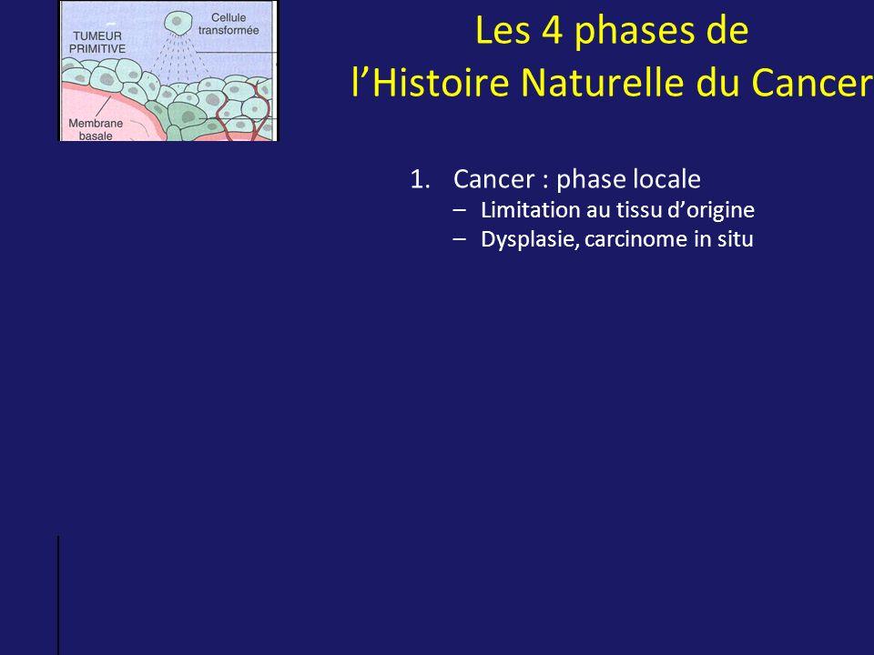 Les 4 phases de lHistoire Naturelle du Cancer 1.Cancer : phase locale –Limitation au tissu dorigine –Dysplasie, carcinome in situ 2.Cancer : phase loc
