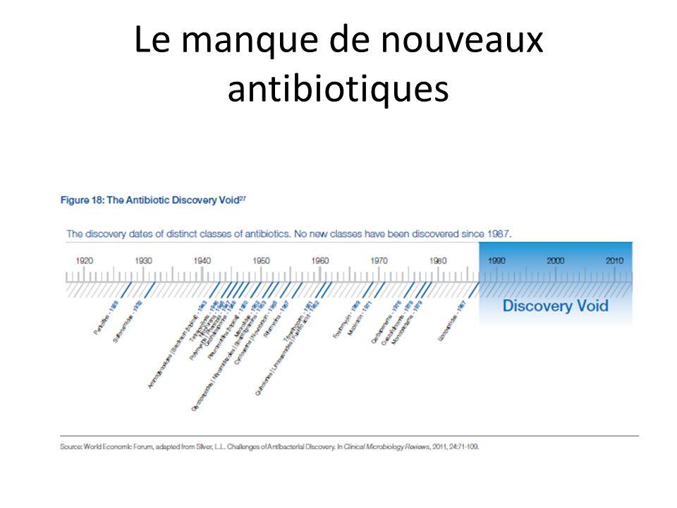 Le manque de nouveaux antibiotiques