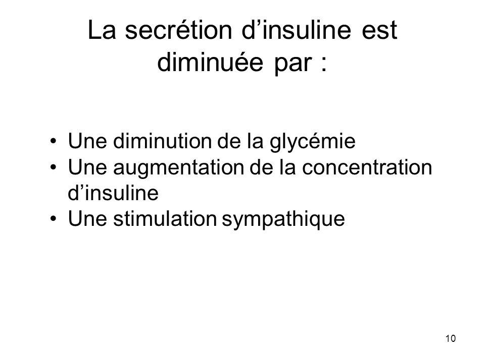 10 La secrétion dinsuline est diminuée par : Une diminution de la glycémie Une augmentation de la concentration dinsuline Une stimulation sympathique