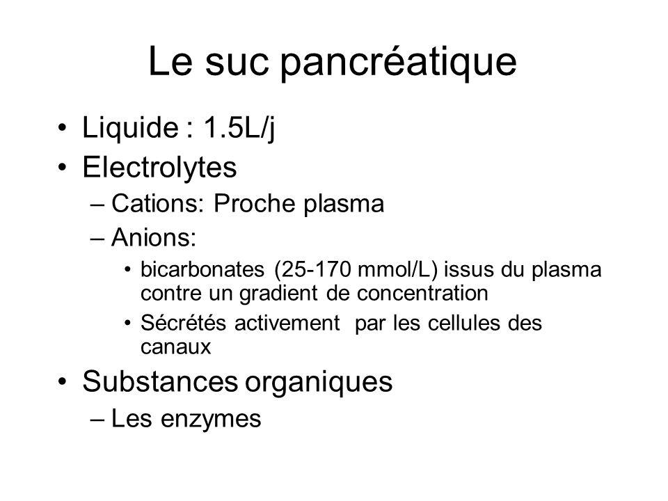 Le suc pancréatique Liquide : 1.5L/j Electrolytes –Cations: Proche plasma –Anions: bicarbonates (25-170 mmol/L) issus du plasma contre un gradient de