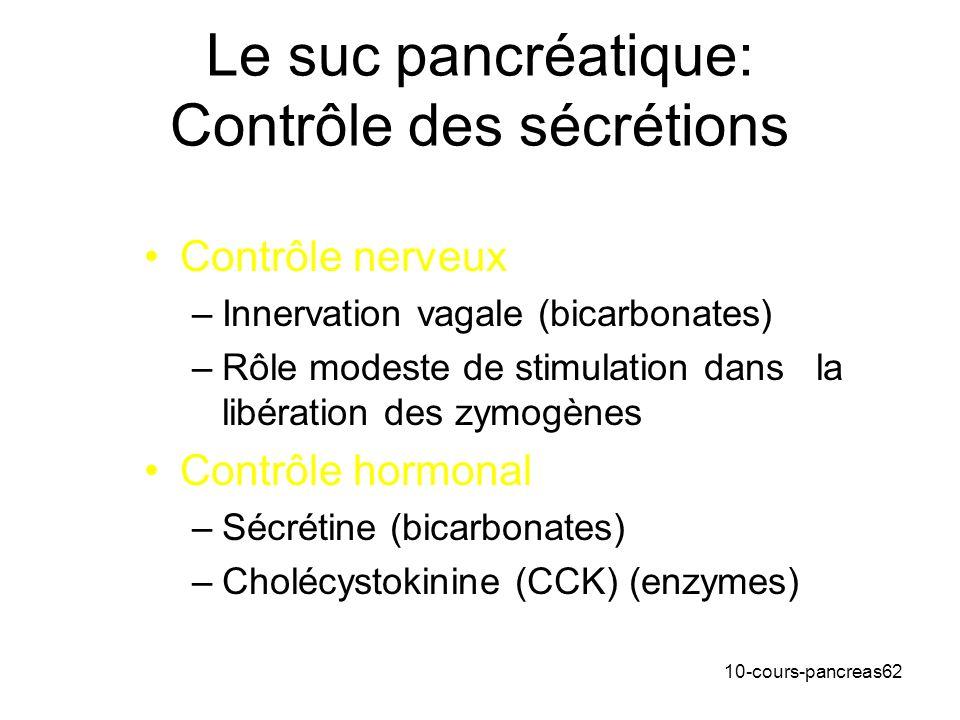 10-cours-pancreas62 Le suc pancréatique: Contrôle des sécrétions Contrôle nerveux –Innervation vagale (bicarbonates) –Rôle modeste de stimulation dans