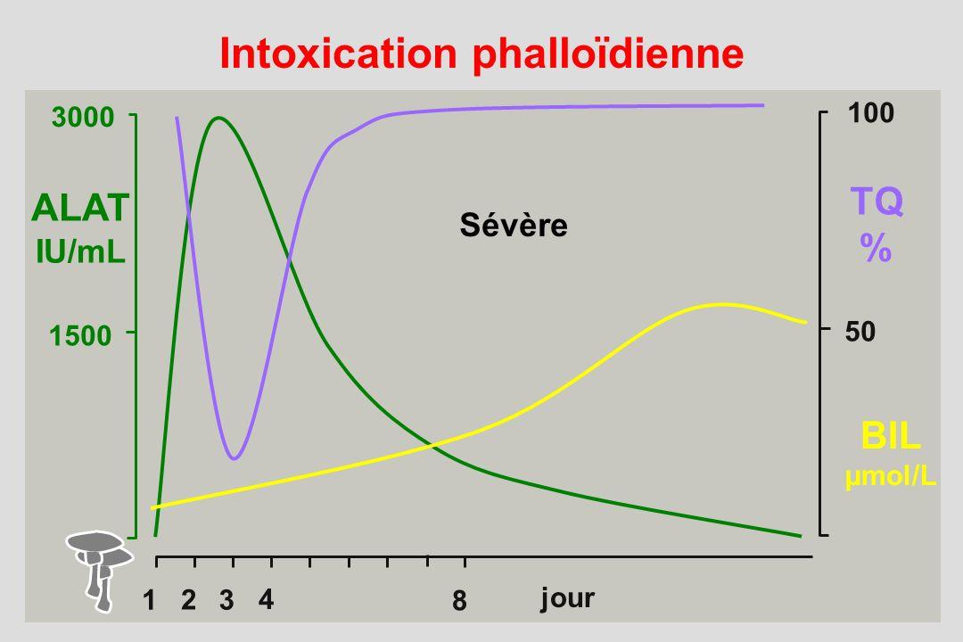 1 2 3 4 8 3000 1500 ALAT IU/mL 100 50 TQ % BIL µmol/L Intoxication phalloïdienne Sévère jour