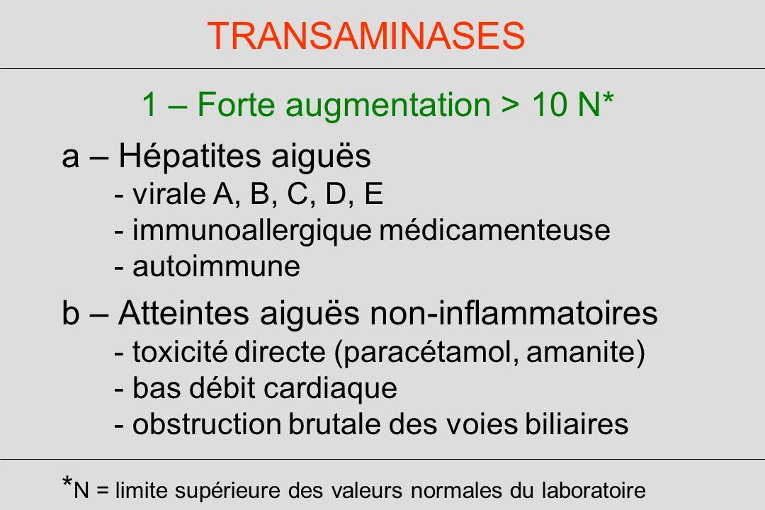 a – Hépatites aiguës - virale A, B, C, D, E - immunoallergique médicamenteuse - autoimmune b – Atteintes aiguës non-inflammatoires - toxicité directe (paracétamol, amanite) - bas débit cardiaque - obstruction brutale des voies biliaires * N = limite supérieure des valeurs normales du laboratoire TRANSAMINASES 1 – Forte augmentation > 10 N*