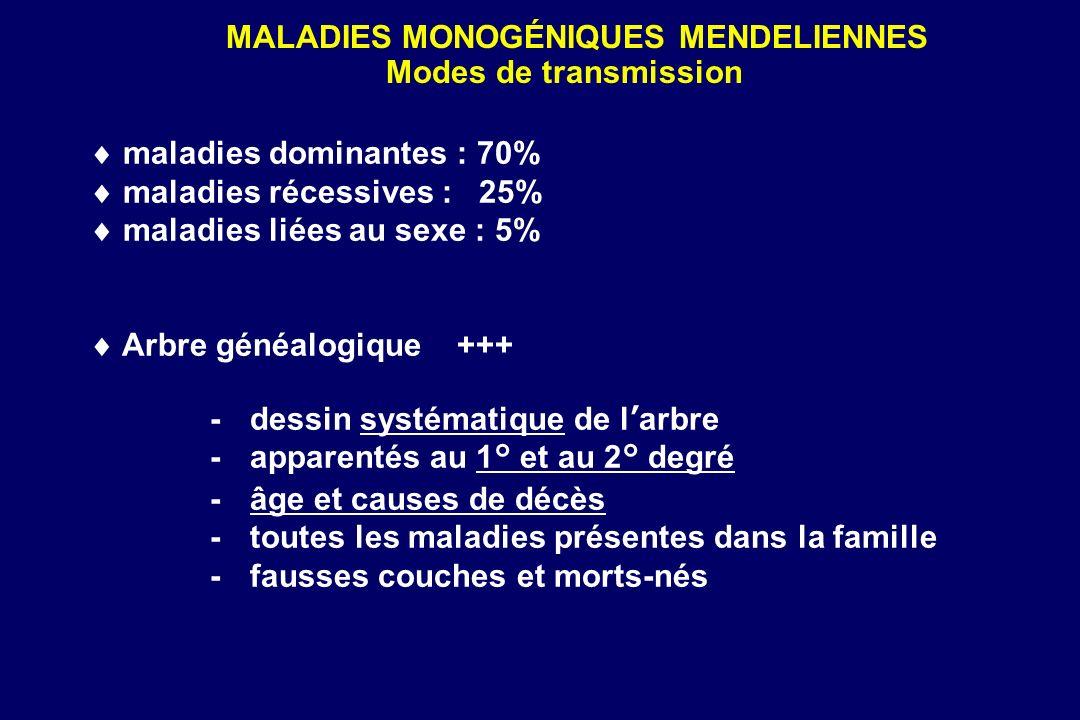 maladies dominantes : 70% maladies récessives : 25% maladies liées au sexe : 5% Arbre généalogique +++ -dessin systématique de larbre -apparentés au 1° et au 2° degré -âge et causes de décès -toutes les maladies présentes dans la famille -fausses couches et morts-nés MALADIES MONOGÉNIQUES MENDELIENNES Modes de transmission
