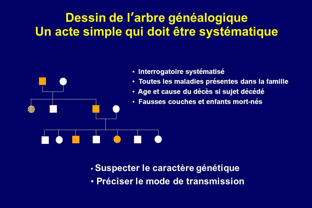 Dessin de larbre généalogique Un acte simple qui doit être systématique Suspecter le caractère génétique Préciser le mode de transmission Interrogatoi