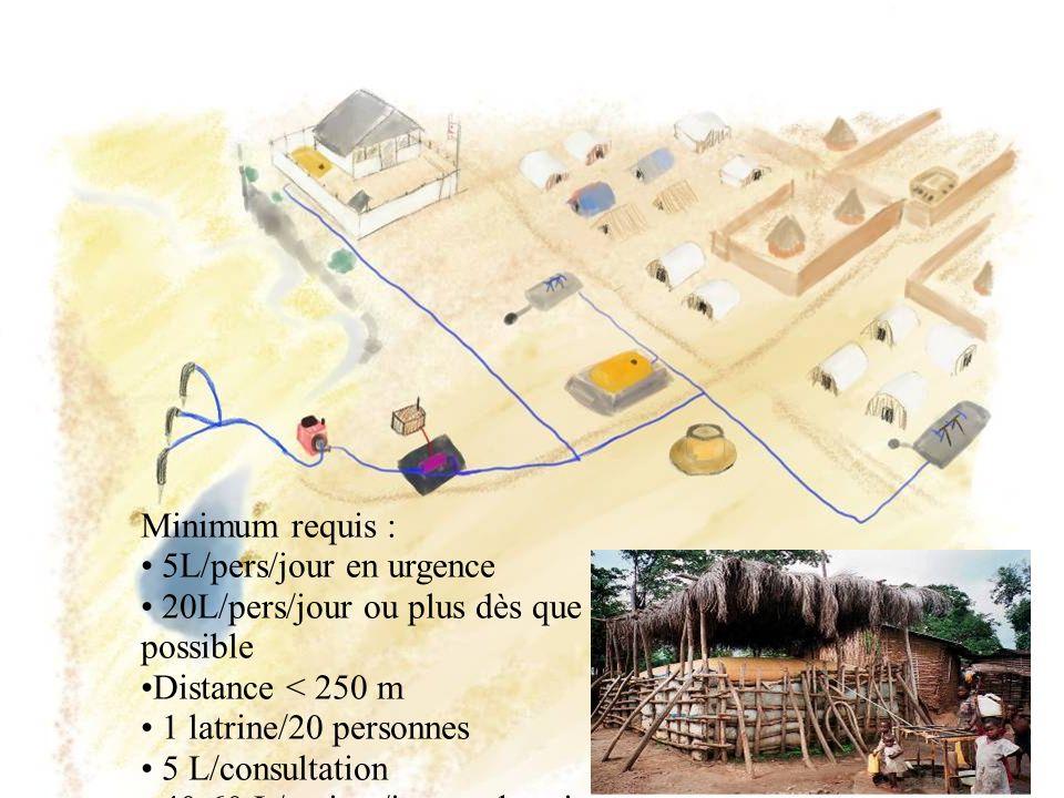 Minimum requis : 5L/pers/jour en urgence 20L/pers/jour ou plus dès que possible Distance < 250 m 1 latrine/20 personnes 5 L/consultation 40-60 L/patie