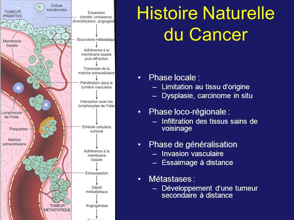 Histoire Naturelle du Cancer Phase locale : –Limitation au tissu dorigine –Dysplasie, carcinome in situ Phase loco-régionale : –Infiltration des tissu