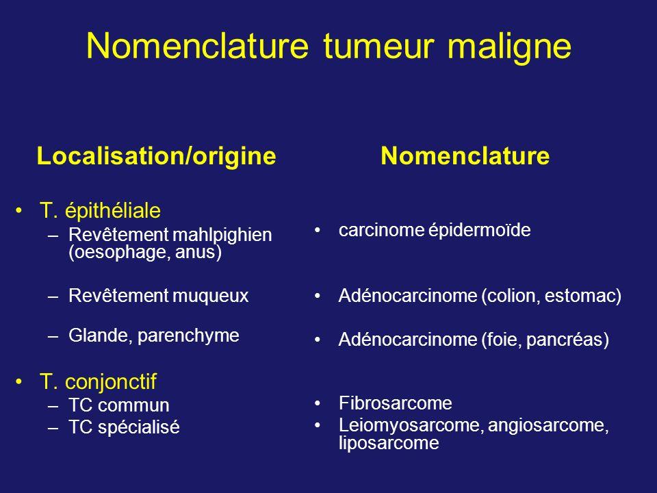 Nomenclature tumeur maligne Localisation/origine T. épithéliale –Revêtement mahlpighien (oesophage, anus) –Revêtement muqueux –Glande, parenchyme T. c